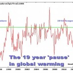 The Global Warming Pause