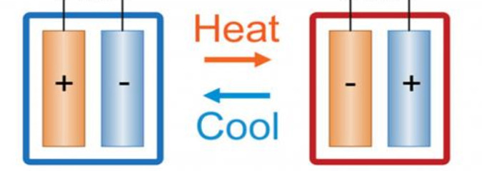 Electrochemical Cell Converts Waste Heat Into Electricity