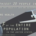 Inequity Grows: The Richest 20 Now Own More Than Half The Population