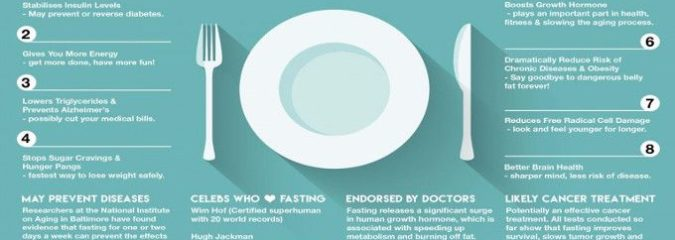 The Many Benefits Of Fasting
