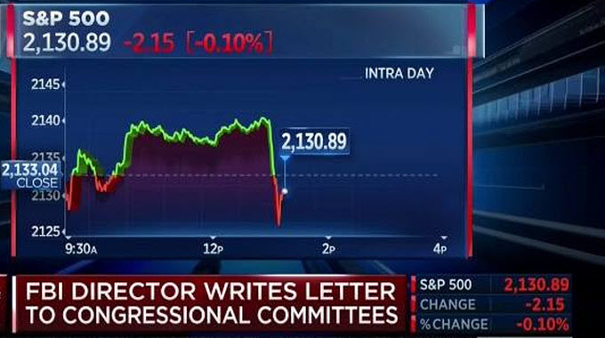 Dow Takes Major Hit Upon News FBI Is Re-opening Clinton Investigation